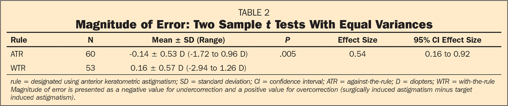Magnitude of Error: Two Sample t Tests With Equal Variances