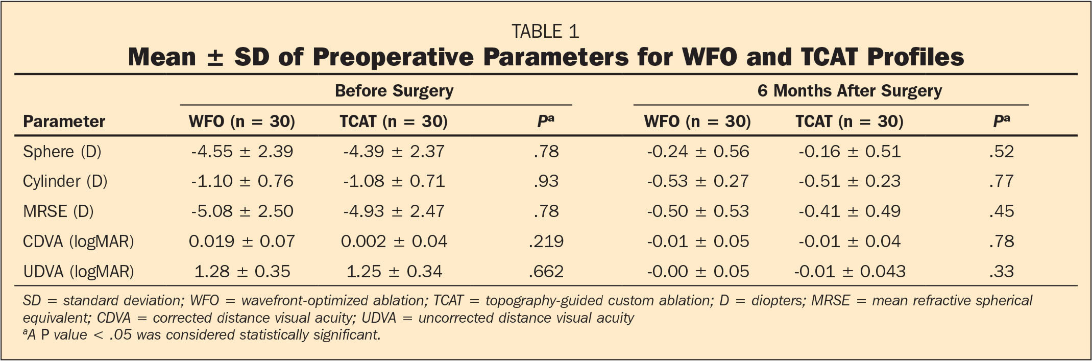 Mean ± SD of Preoperative Parameters for WFO and TCAT Profiles