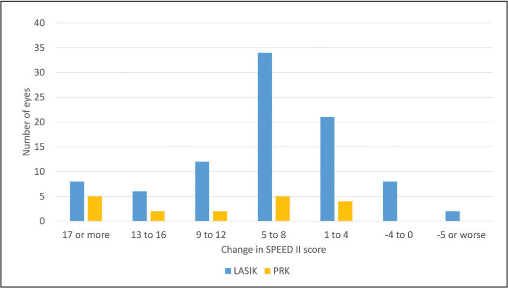 Histogram of change in Standard Patient Evaluation of Eye Dryness II (SPEED II) scores at primary follow-up questionnaire after one treatment with thermal pulsation therapy. Positive values to the left of this figure denote improvement in symptoms. Photorefractive keratectomy (PRK) eyes tended to report more improvement compared to LASIK eyes by an average of 4.5 points (95% confidence interval: 0.2 to 8.8; P = .04). A small percentage of LASIK eyes (11%) saw no benefit or reported worse symptoms after therapy. Primary SPEED II questionnaire results were acquired at a mean 25 days (interquartile range: 9 to 31) following treatment with thermal pulsation therapy.