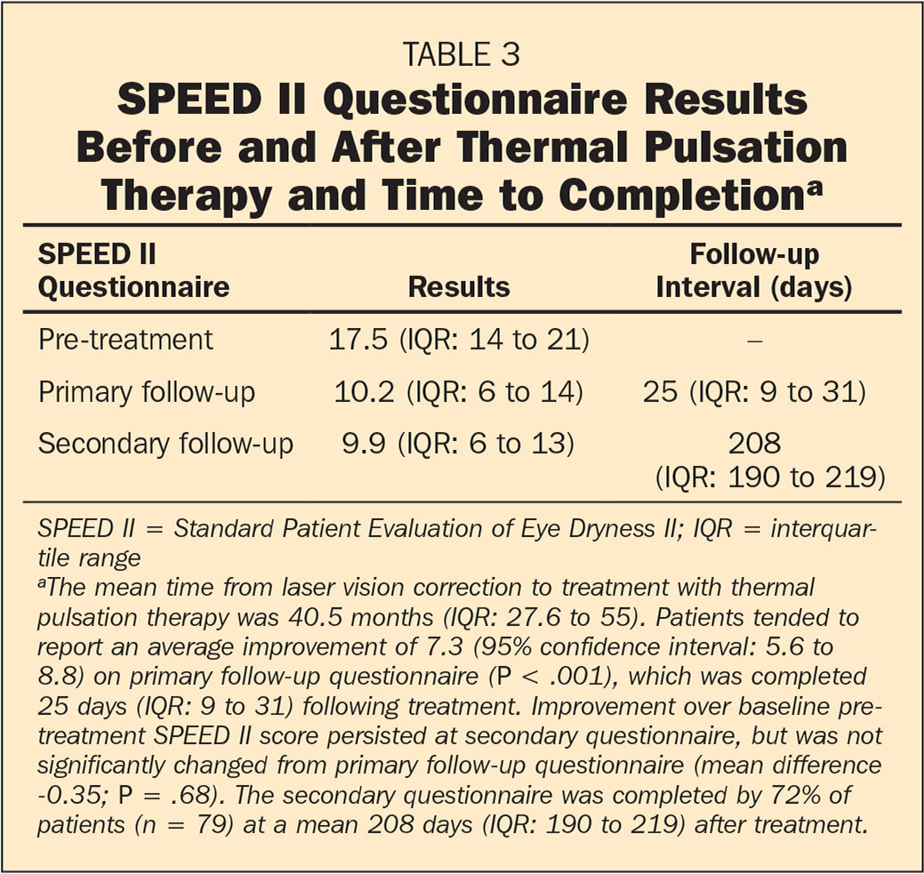 SPEED II Questionnaire Results Before and After Thermal Pulsation Therapy and Time to Completiona