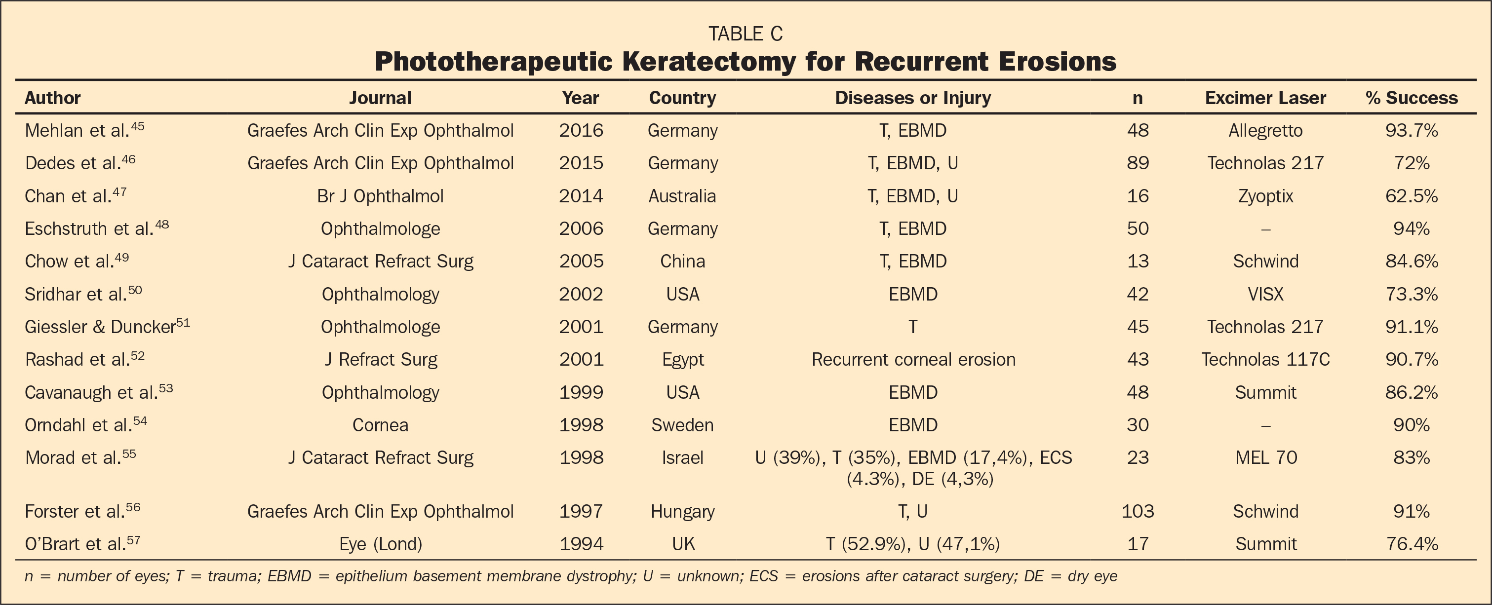 Phototherapeutic Keratectomy for Recurrent Erosions
