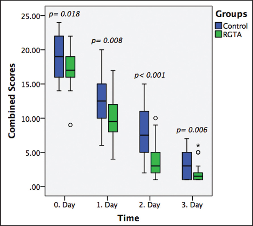 This boxplot reveals combined symptom scores in the ReGeneraTing Agent (RGTA) and control groups during consecutive visits on the day and after the epi-off accelerated corneal cross-linking.