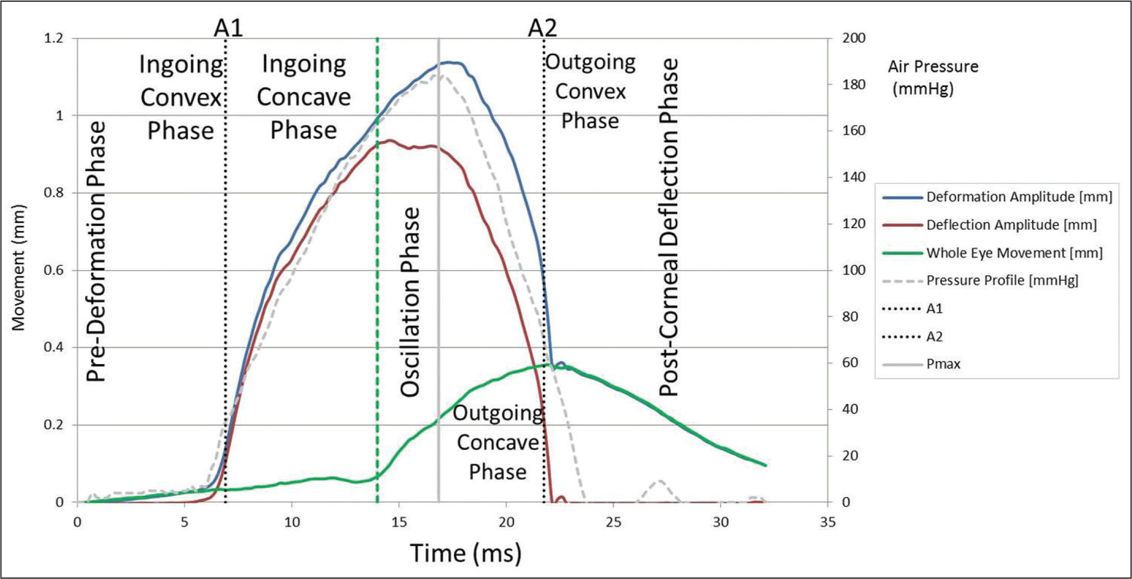 The nine phases of corneal deformation response to an air puff are superimposed over the plots of apex deformation (blue) that includes whole eye motion (green) and pure corneal deflection (red), that is the difference between the other two.