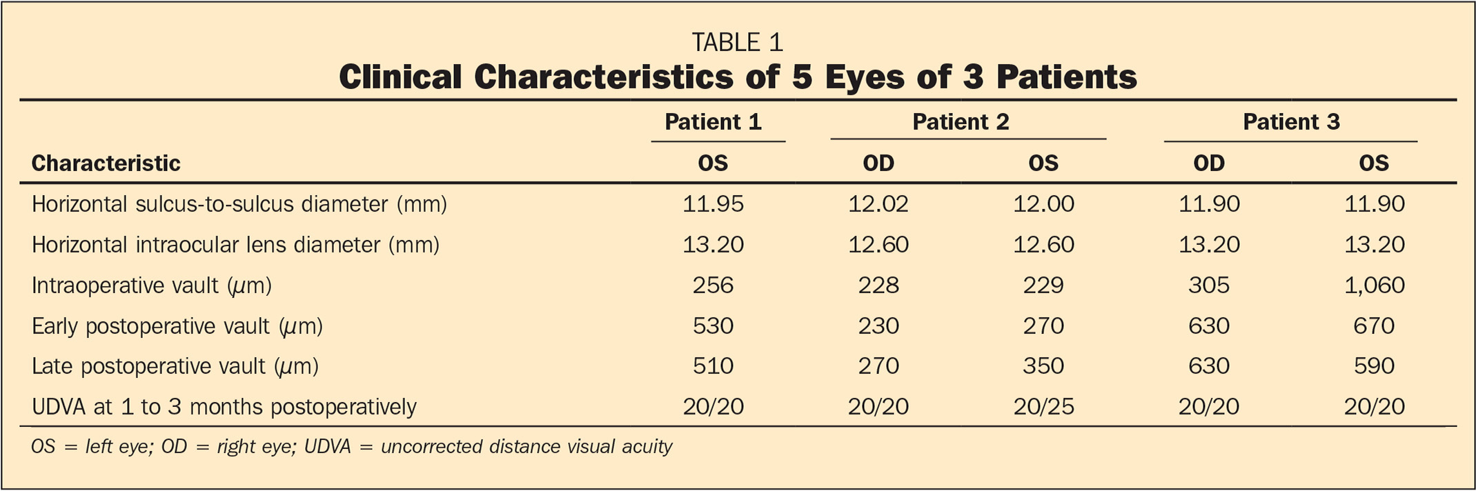 Clinical Characteristics of 5 Eyes of 3 Patients