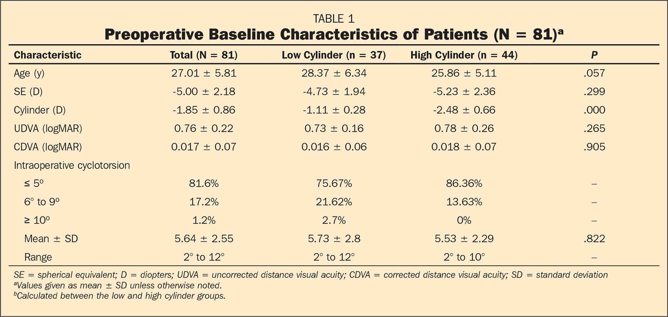 Preoperative Baseline Characteristics of Patients (N = 81)a