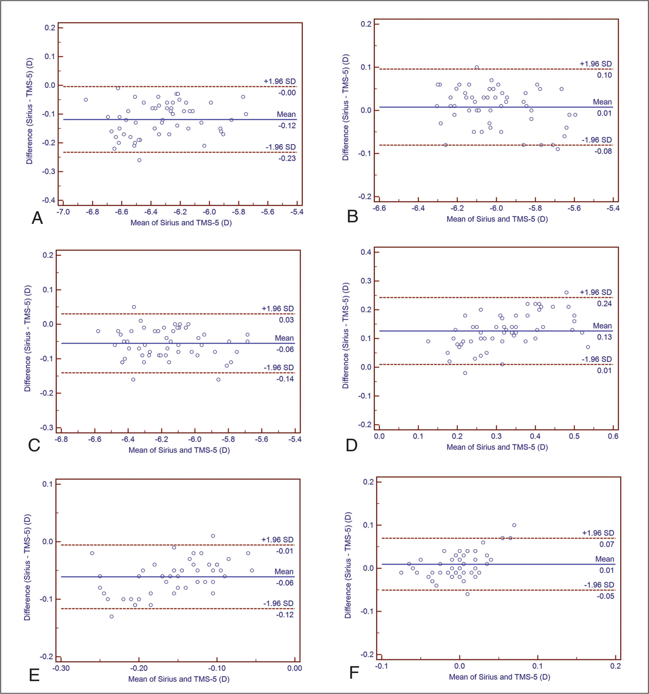 Bland–Altman plots show agreement between the Sirius (Costruzione Strumenti Oftalmici, Florence, Italy) and the TMS-5 (Tomey, Nagoya, Japan) Scheimpflug-Placido analyzers for measurement of the posterior corneal dioptric power for (A) flattest meridian, (B) steepest meridian, (C) mean, (D) astigmatism vector J0, (E) astigmatism, and (F) astigmatism vector J45. The solid line indicates the mean difference (bias), and the dotted lines indicate the 95% limits of agreement. D = diopters