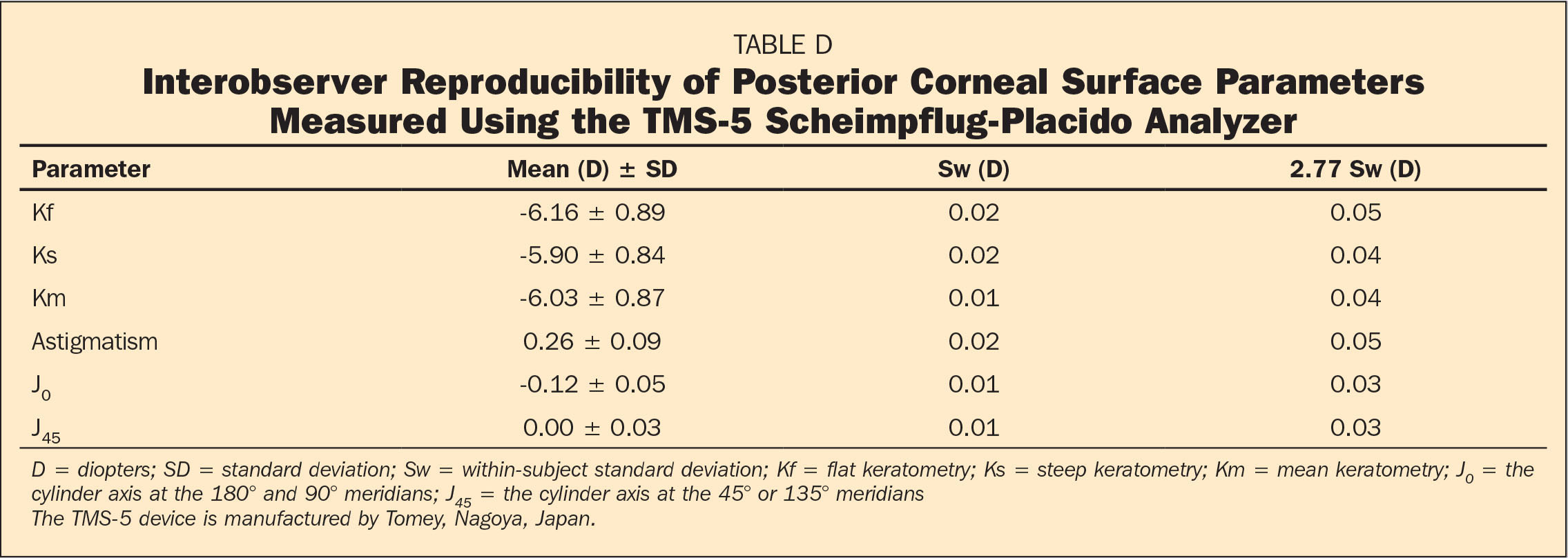 Interobserver Reproducibility of Posterior Corneal Surface Parameters Measured Using the TMS-5 Scheimpflug-Placido Analyzer