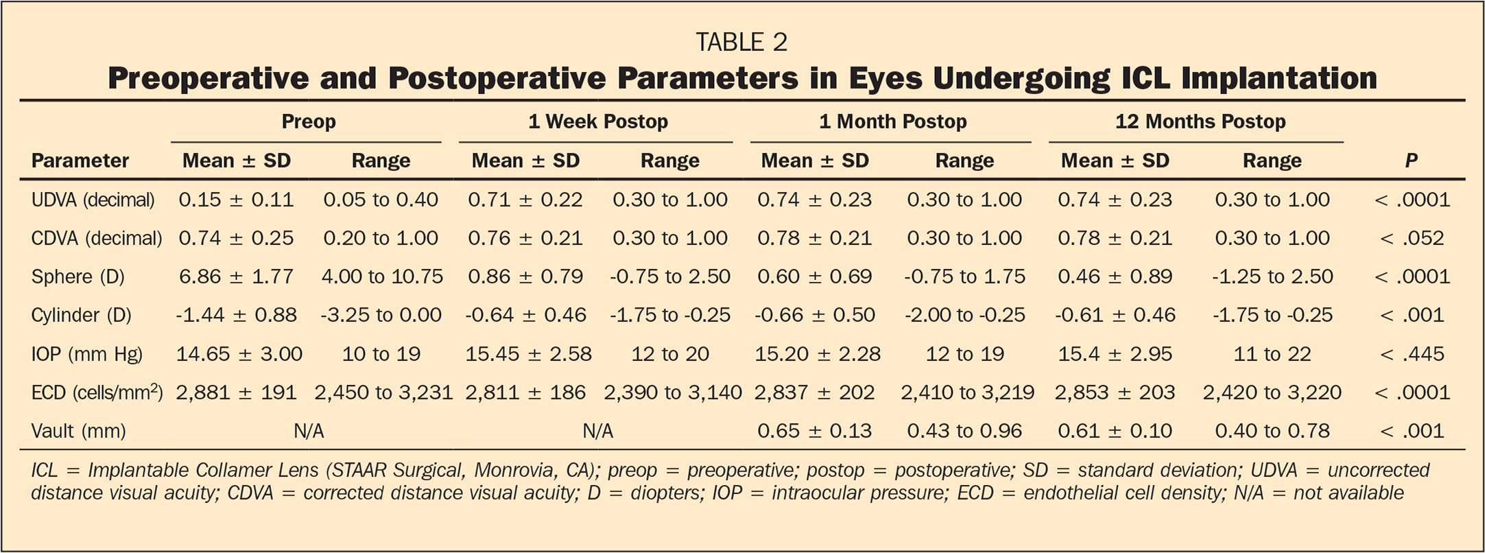 Preoperative and Postoperative Parameters in Eyes Undergoing ICL Implantation
