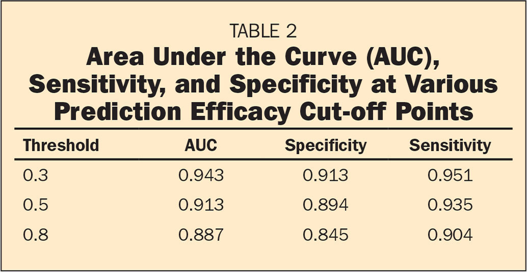 Area Under the Curve (AUC), Sensitivity, and Specificity at Various Prediction Efficacy Cut-off Points