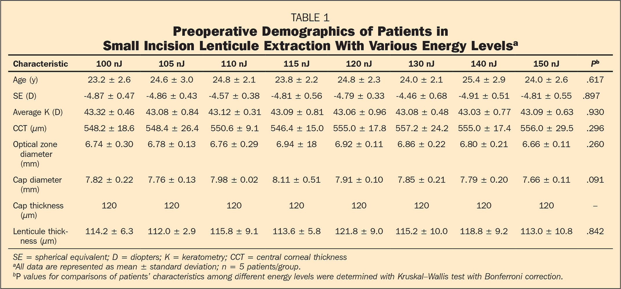 Preoperative Demographics of Patients in Small Incision Lenticule Extraction With Various Energy Levelsa