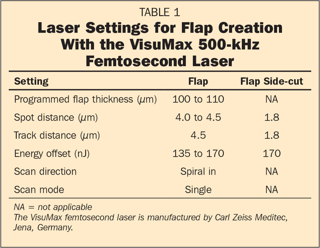 Laser Settings for Flap Creation With the VisuMax 500-kHz Femtosecond Laser