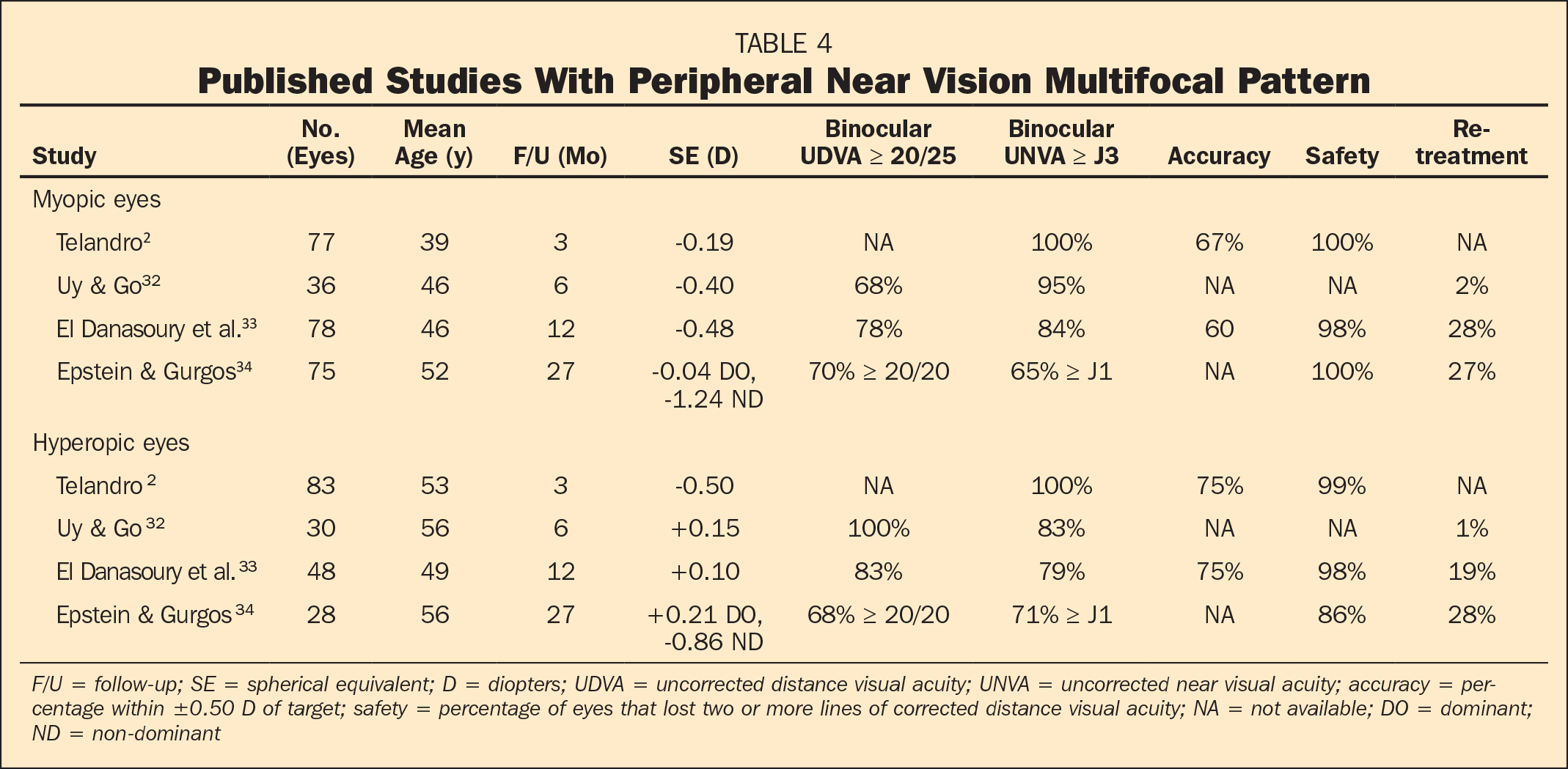 Published Studies With Peripheral Near Vision Multifocal Pattern
