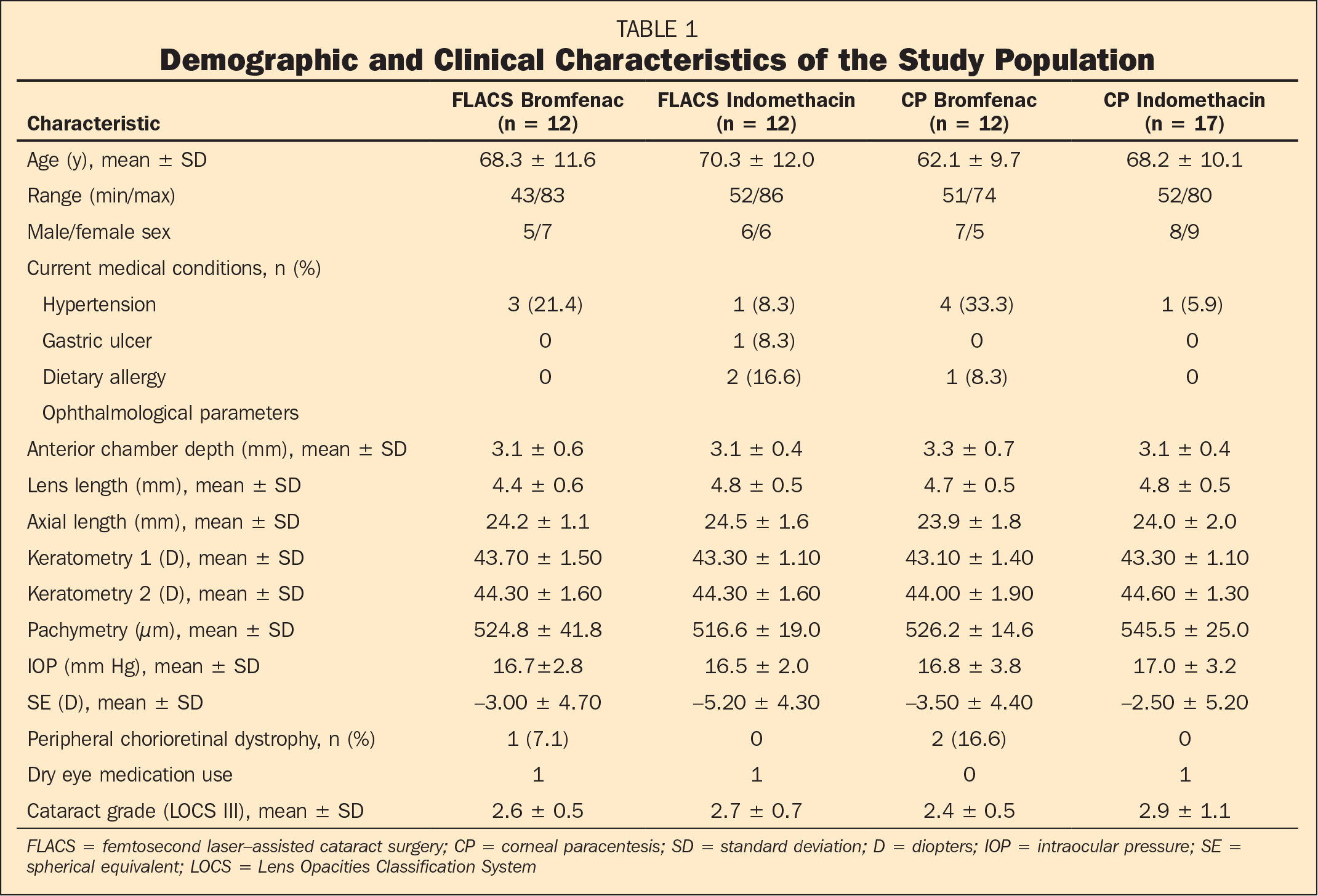 Demographic and Clinical Characteristics of the Study Population