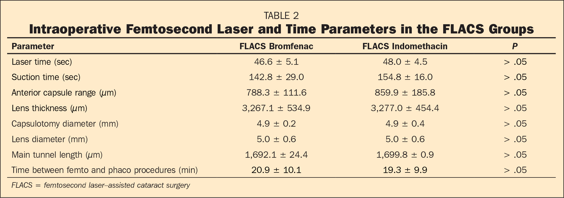 Intraoperative Femtosecond Laser and Time Parameters in the FLACS Groups