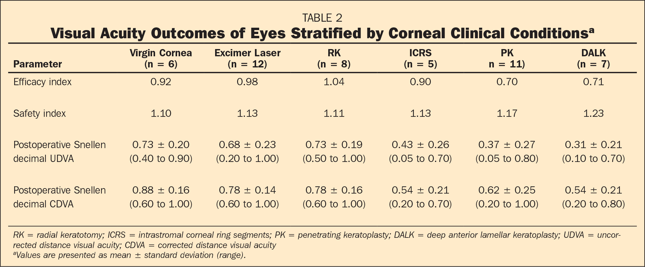 Visual Acuity Outcomes of Eyes Stratified by Corneal Clinical Conditionsa
