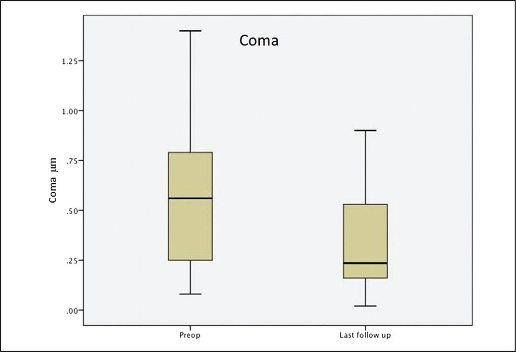 Box-and-whisker plot for coma showing a significant decrease at baseline versus last follow-up available.
