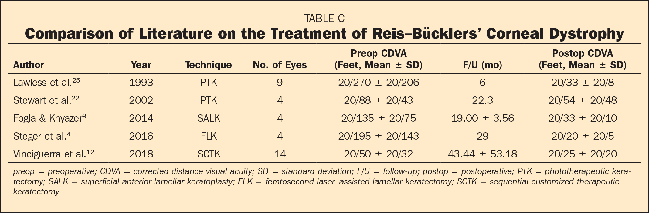 Comparison of Literature on the Treatment of Reis–Bücklers' Corneal Dystrophy