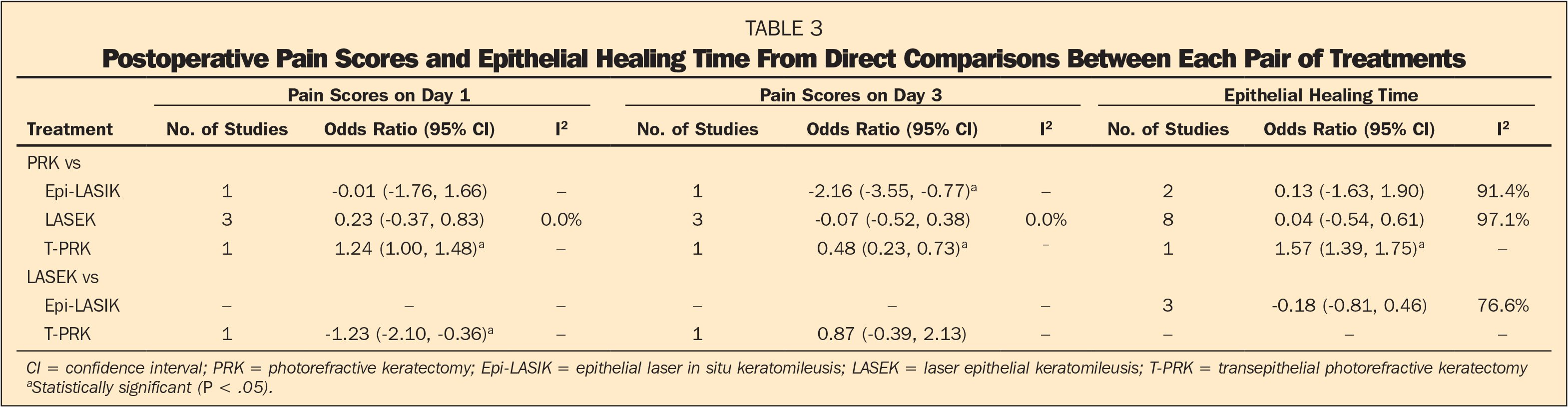 Postoperative Pain Scores and Epithelial Healing Time From Direct Comparisons Between Each Pair of Treatments