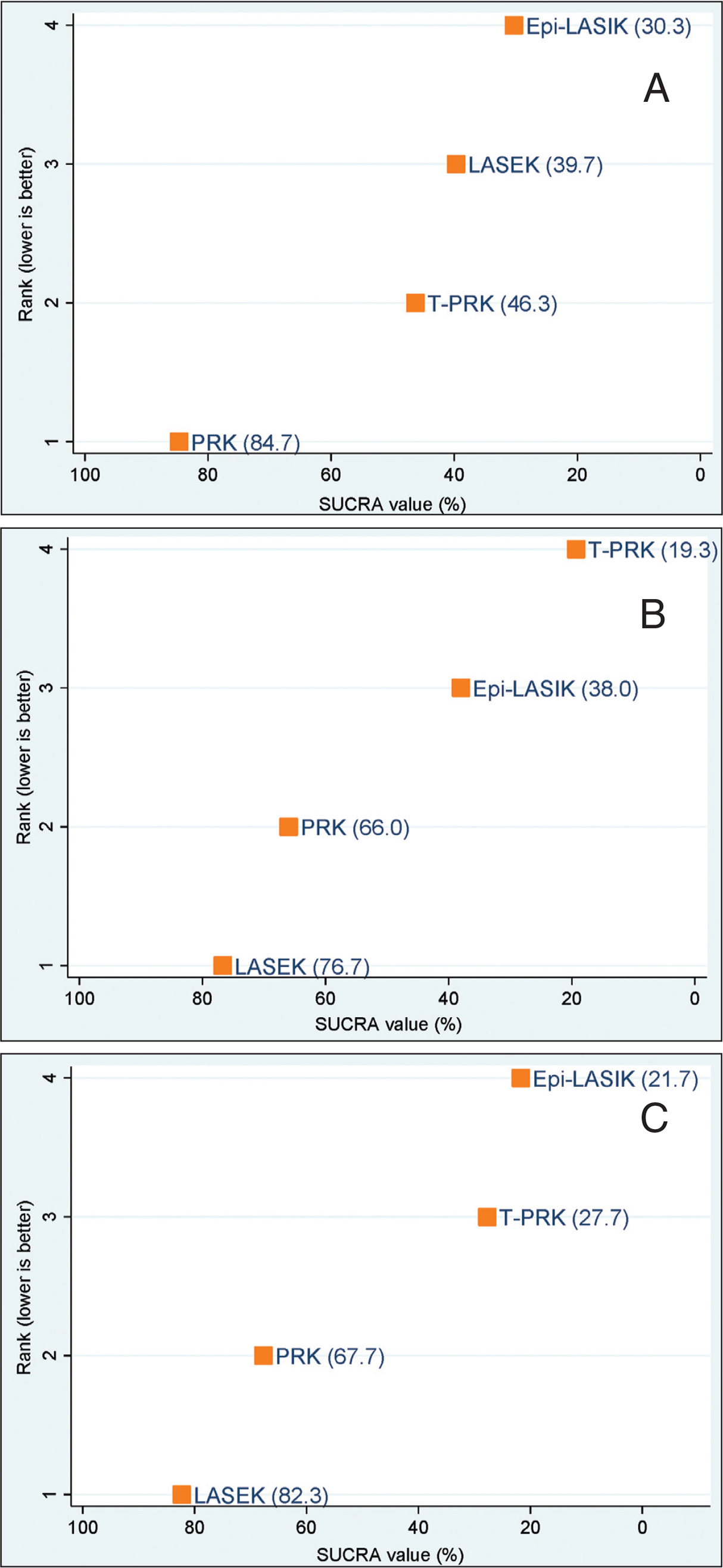 Ranking plot of procedures based on surface under the cumulative ranking curve (SUCRA) values for (A) postoperative haze scores, (B) haze grade of 0.5 or higher, and (C) haze grade of 1.0. epi-LASIK = epithelial laser in situ keratomileusis; LASEK = laser epithelial keratomileusis; PRK = photorefractive keratectomy; T-PRK = transepithelial photorefractive keratectomy