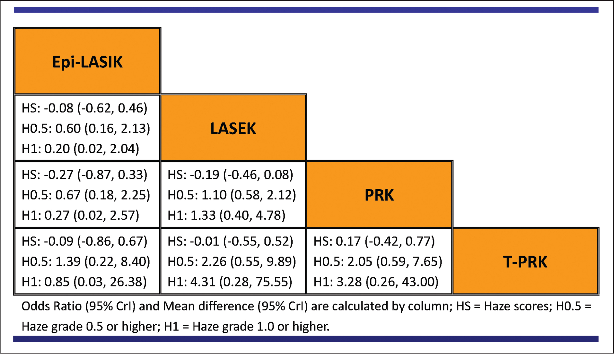 Summary comparisons for postoperative haze of all treatments derived from the network meta-analysis. epi-LASIK = epithelial laser in situ keratomileusis; LASEK = laser epithelial keratectomy; PRK = photorefractive keratectomy; T-PRK = transepithelial photorefractive keratectomy