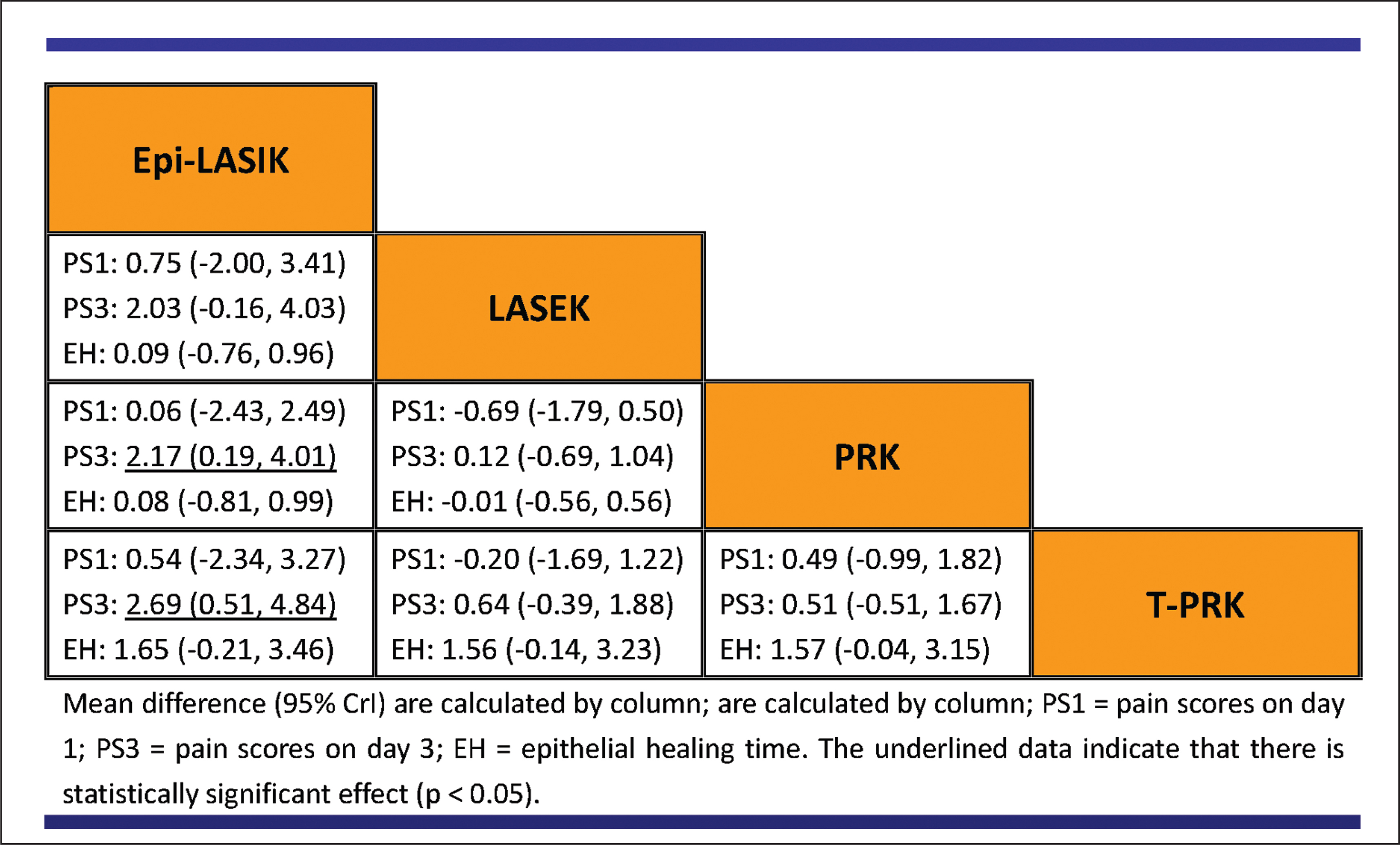 Summary comparison for postoperative pain scores and epithelial healing time of all treatments derived from the network meta-analysis. epi-LASIK = epithelial laser in situ keratomileusis; LASEK = laser epithelial keratectomy; PRK = photorefractive keratectomy; T-PRK = transepithelial photorefractive keratectomy