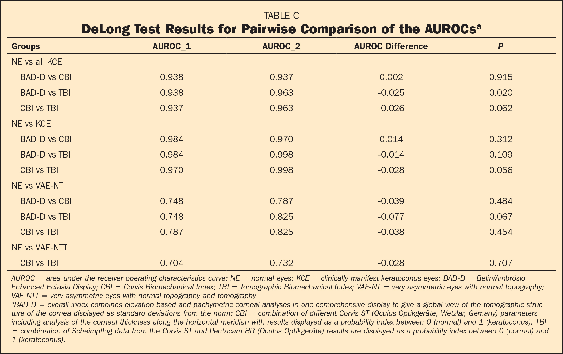 DeLong Test Results for Pairwise Comparison of the AUROCsa