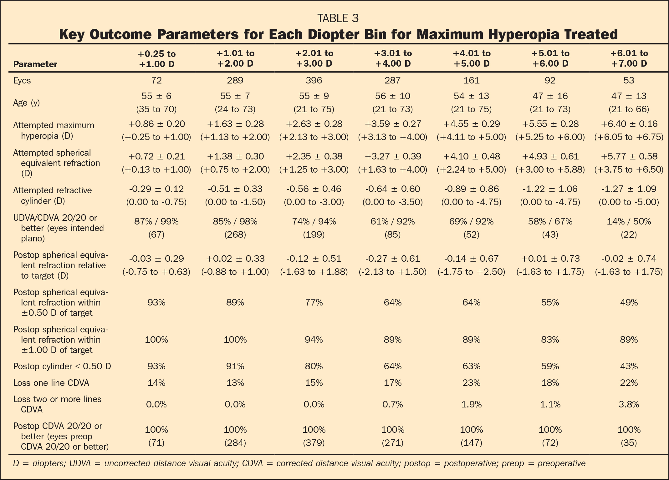 Key Outcome Parameters for Each Diopter Bin for Maximum Hyperopia Treated