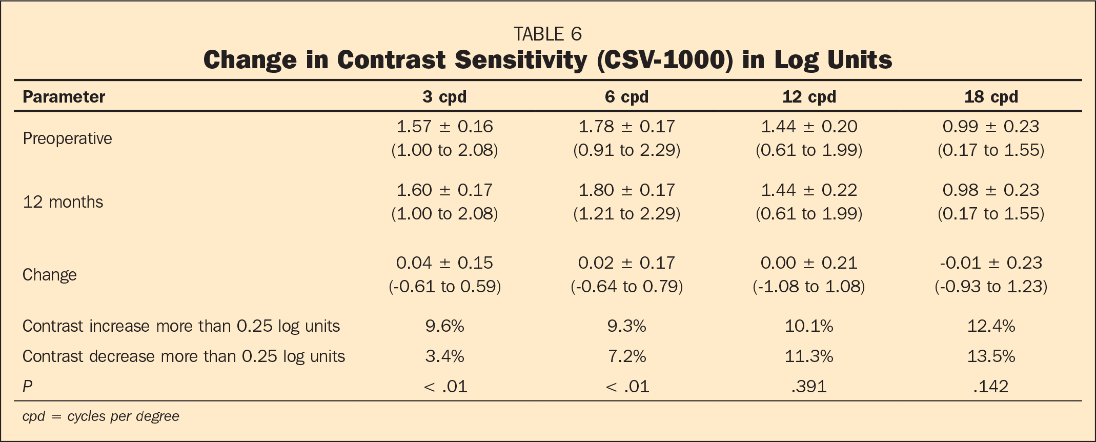 Change in Contrast Sensitivity (CSV-1000) in Log Units