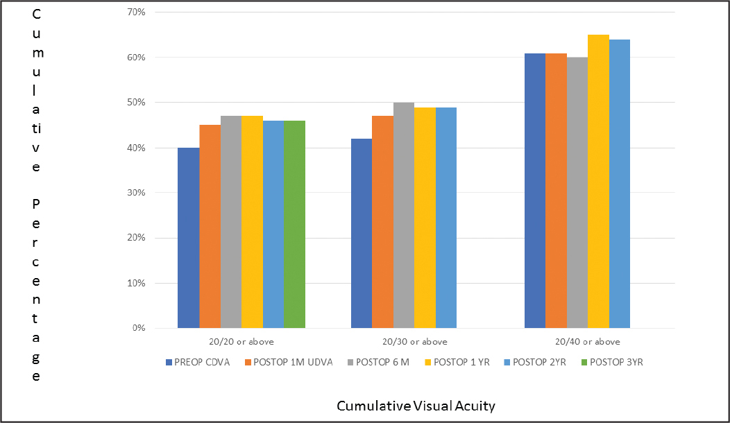 Standard chart showing uncorrected distance visual acuity (UDVA) at different time points postoperatively compared to preoperative Ccrrected distance visual acuity (CDVA).