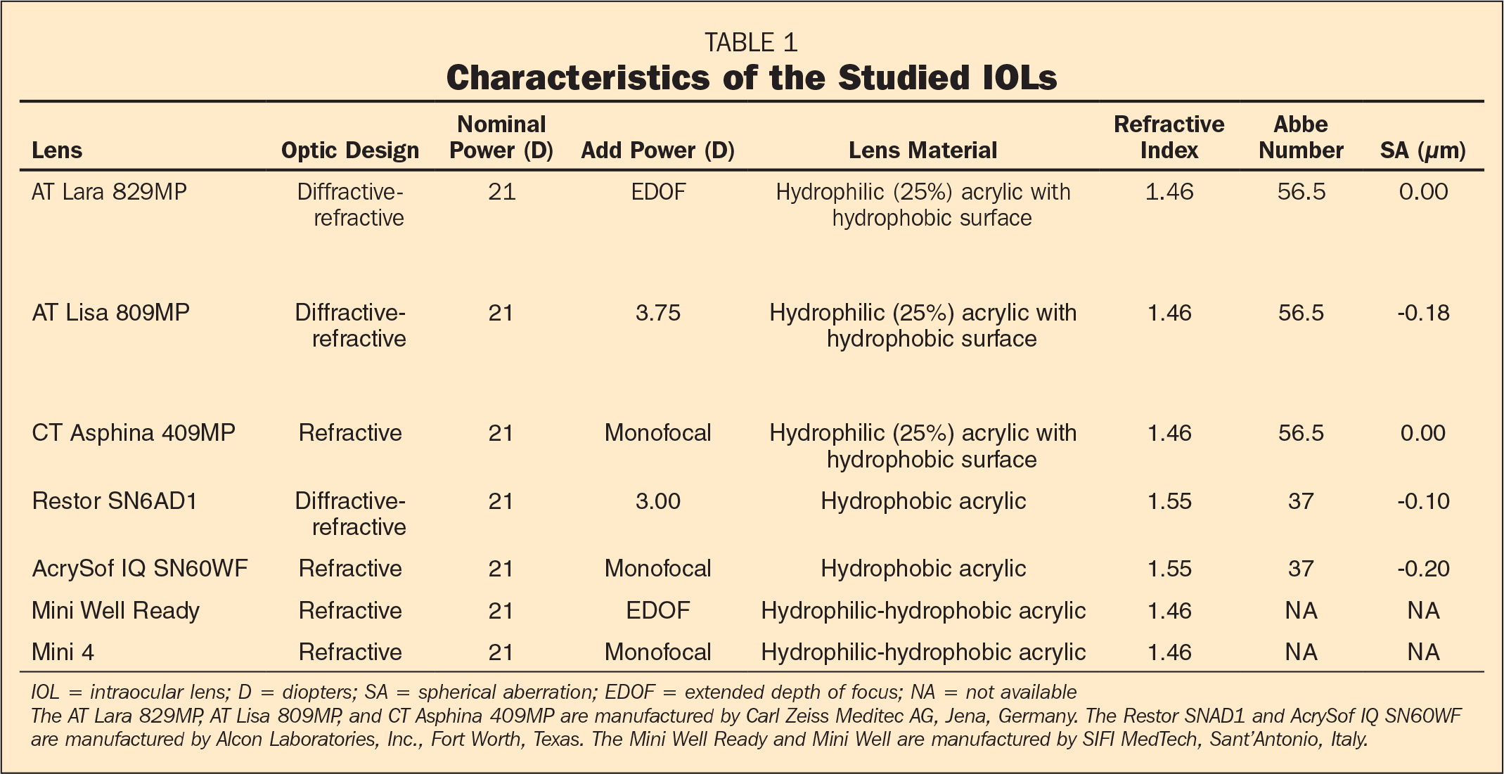 Characteristics of the Studied IOLs