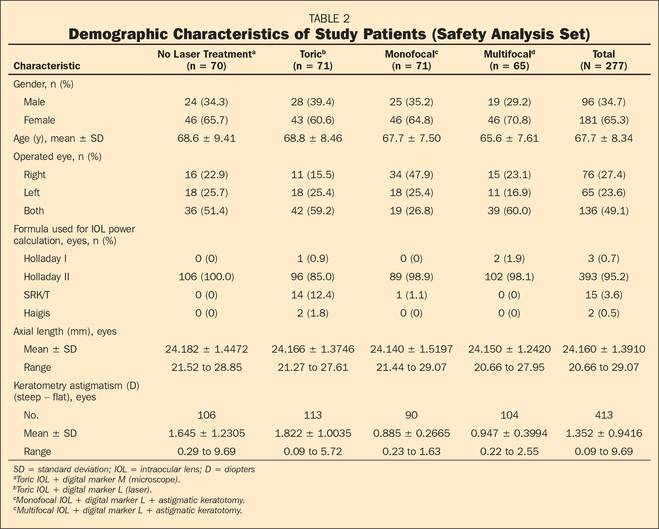 Demographic Characteristics of Study Patients (Safety Analysis Set)
