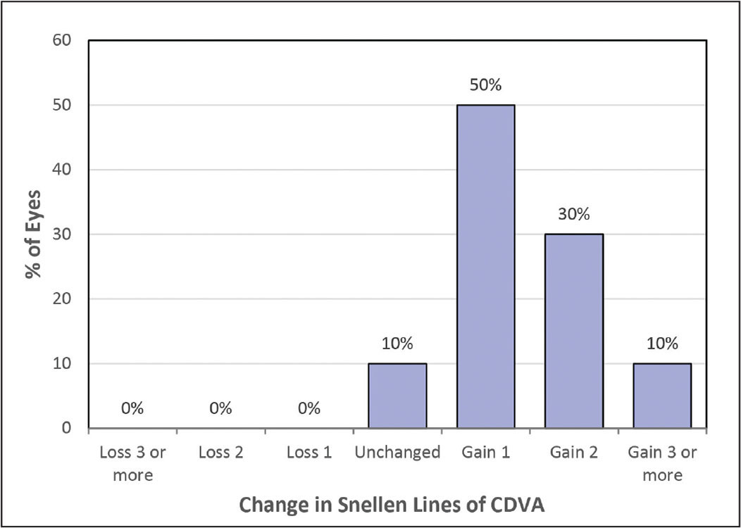 Change in lines of corrected distance visual acuity (CDVA) after lenticule implantation at 6 months.