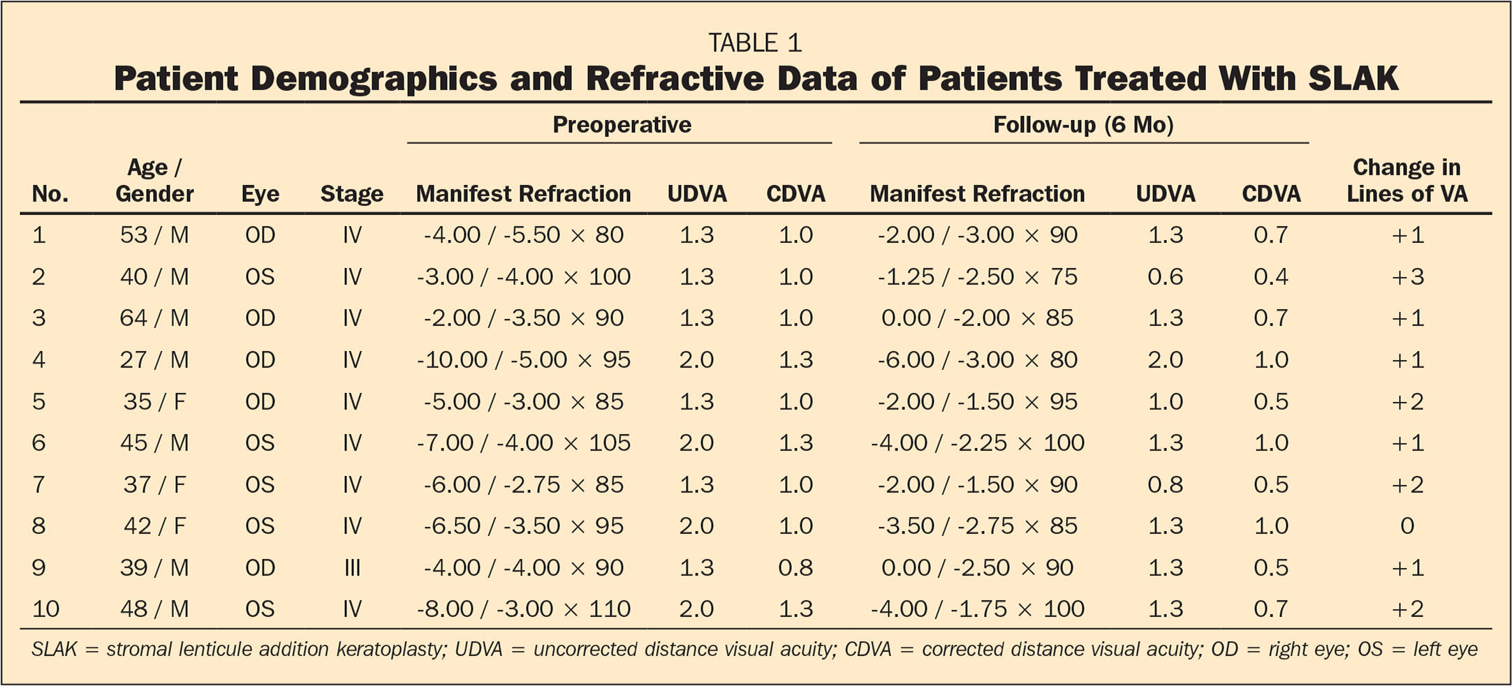 Patient Demographics and Refractive Data of Patients Treated With SLAK