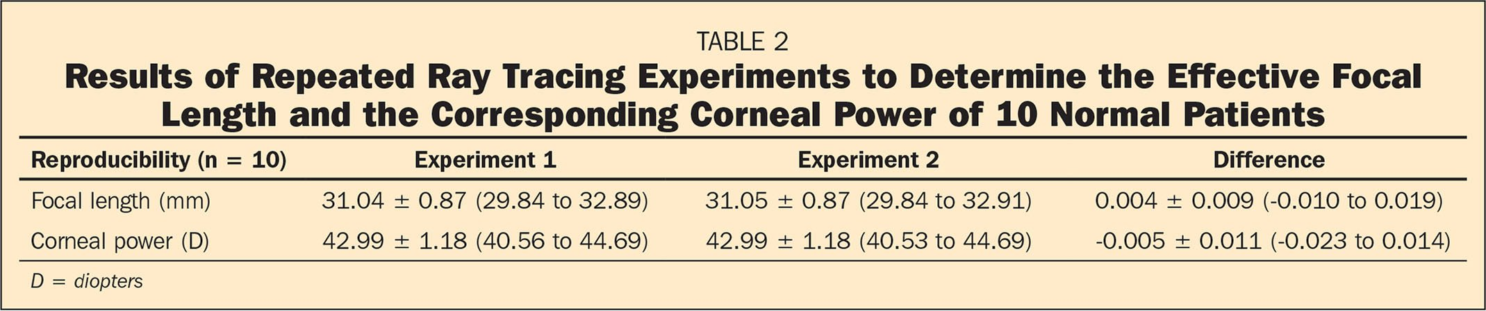 Results of Repeated Ray Tracing Experiments to Determine the Effective Focal Length and the Corresponding Corneal Power of 10 Normal Patients