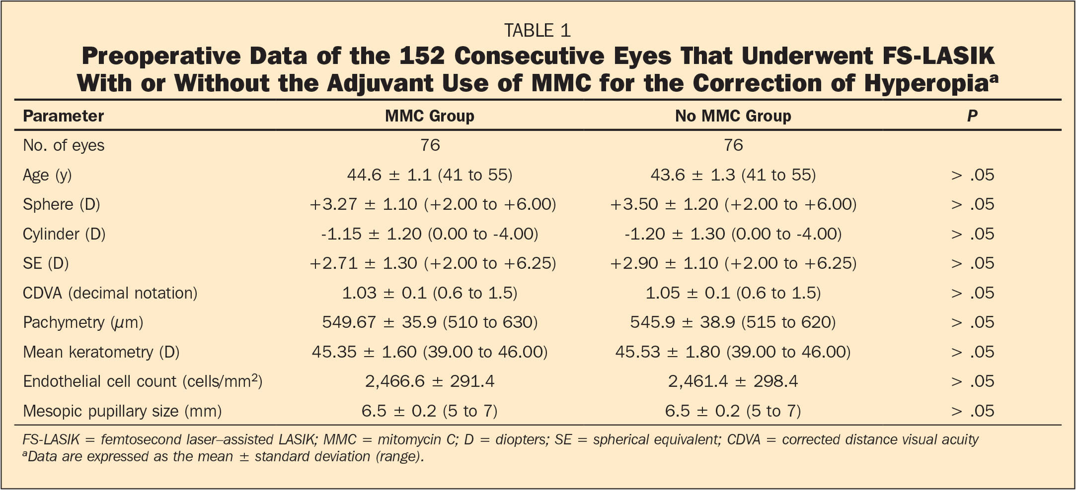 Preoperative Data of the 152 Consecutive Eyes That Underwent FS-LASIK With or Without the Adjuvant Use of MMC for the Correction of Hyperopiaa