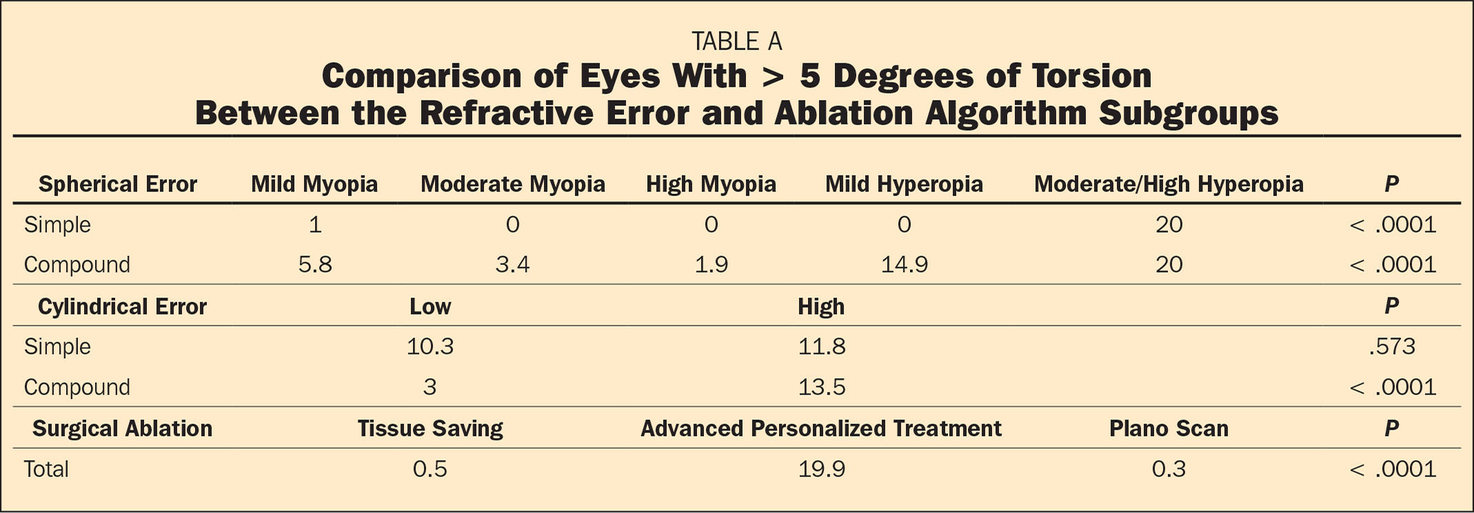 Comparison of Eyes With > 5 Degrees of Torsion Between the Refractive Error and Ablation Algorithm Subgroups