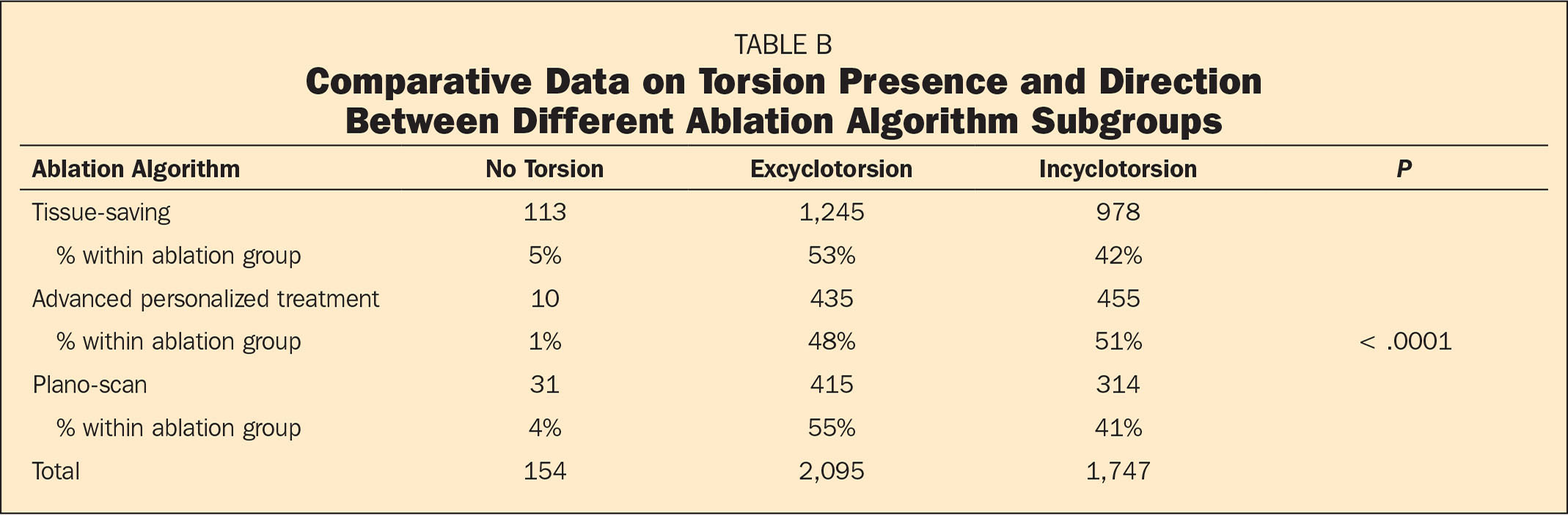 Comparative Data on Torsion Presence and Direction Between Different Ablation Algorithm Subgroups