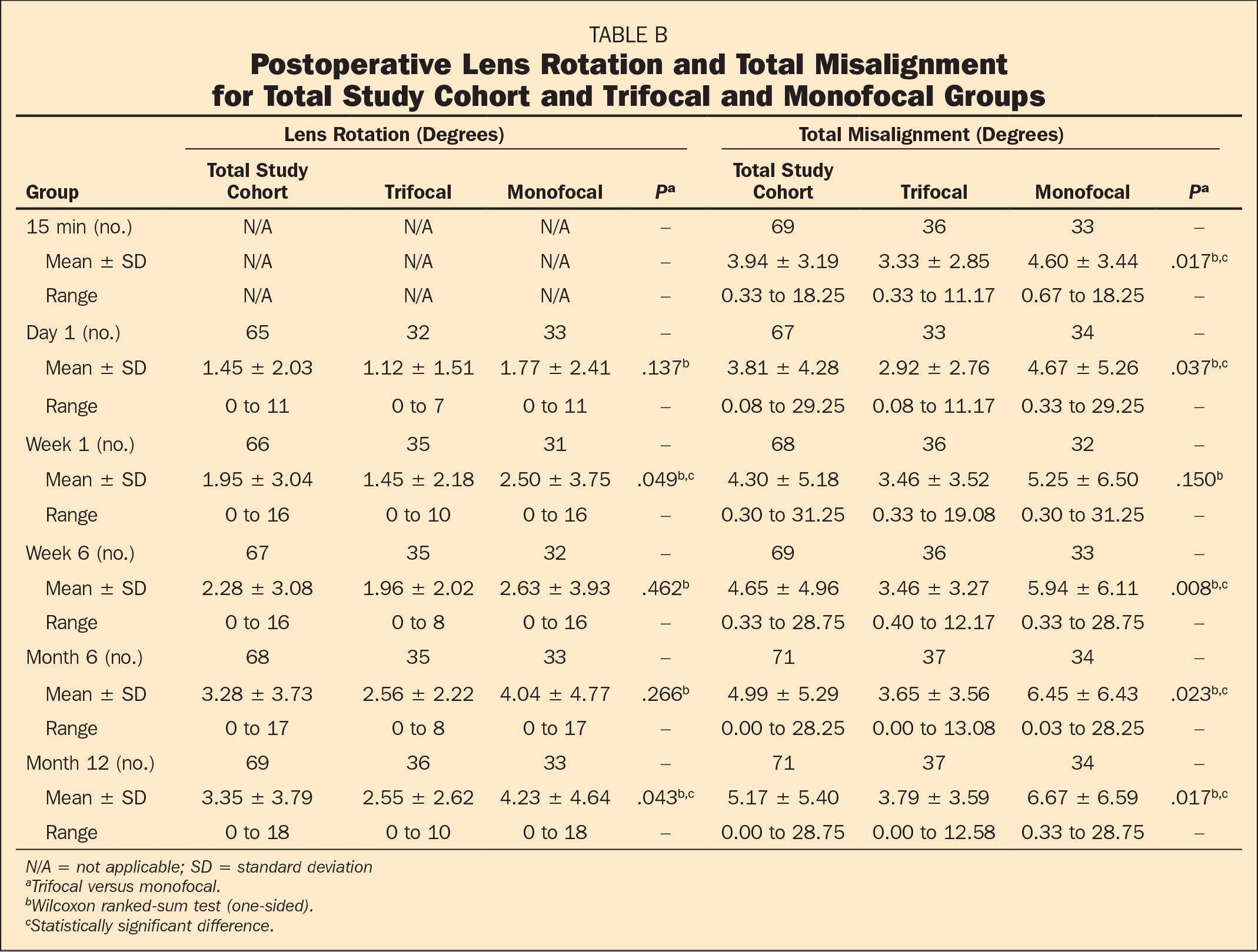 Postoperative Lens Rotation and Total Misalignment for Total Study Cohort and Trifocal and Monofocal Groups