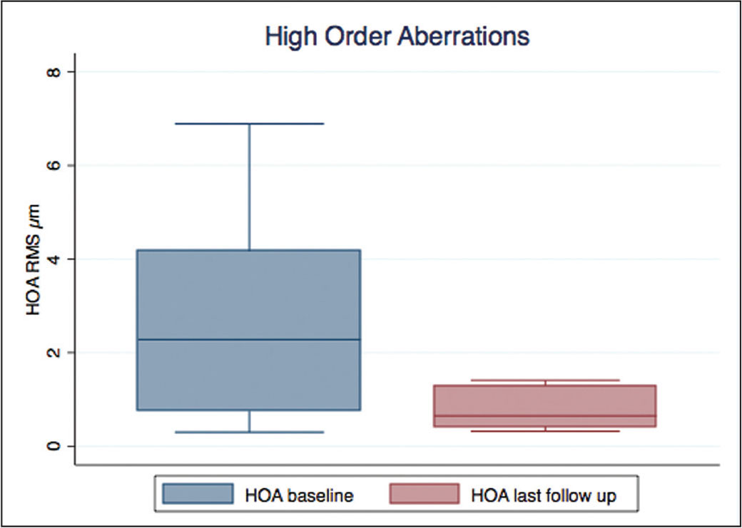Box-and-whisker plot for higher order corneal aberrations (HOAs) showing a significant decrease of total root mean square (RMS) at baseline versus last follow-up available.