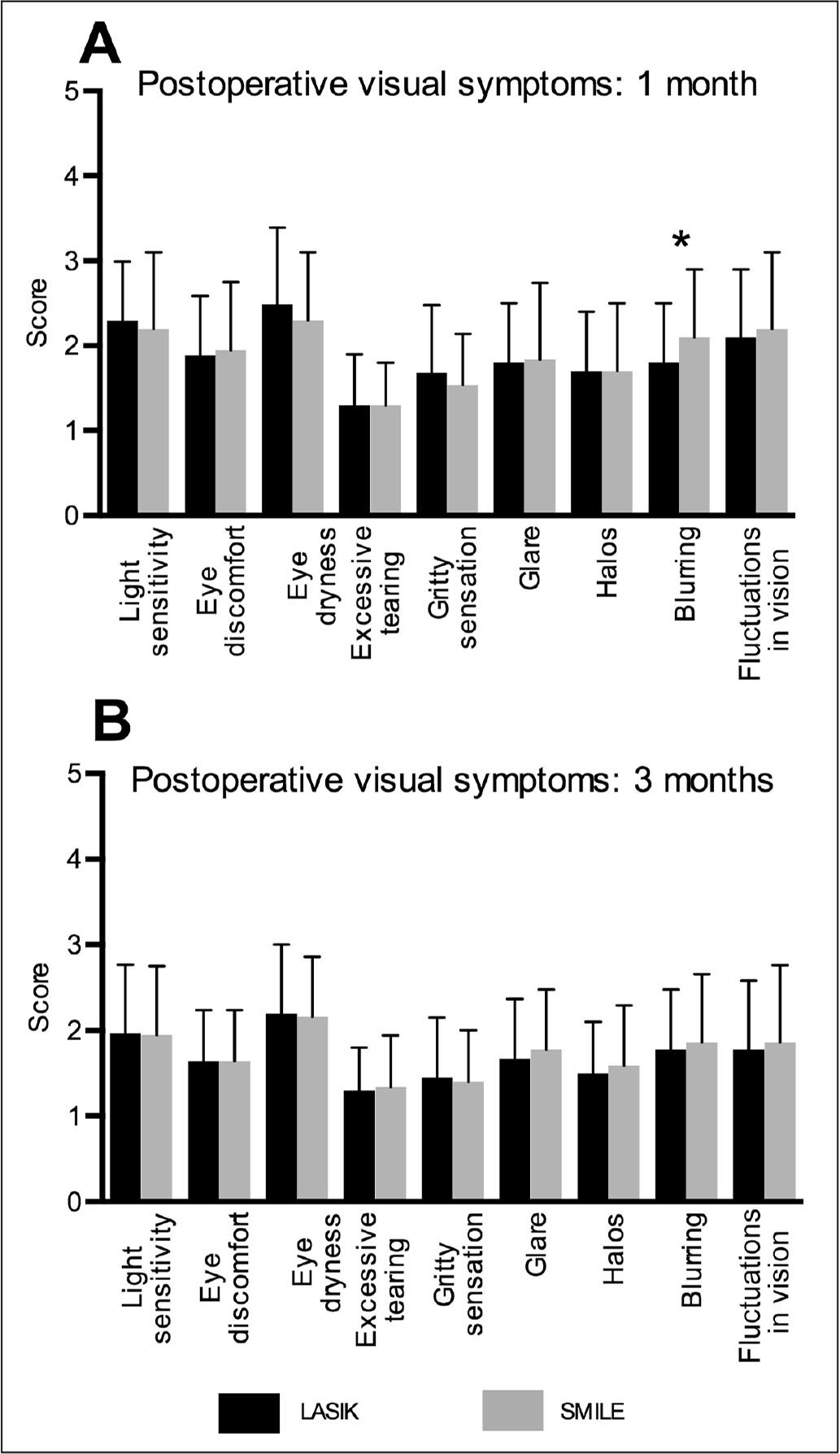 Postoperative visual symptoms at (A) 1 and (B) 3 months, scored from 0 = none to 5 = extreme. Asterisk marks significant differences (P < .05). PTK = phototherapeutic keratectomy; CDVA = corrected distance visual acuity; SMILE = small incision lenticule extraction