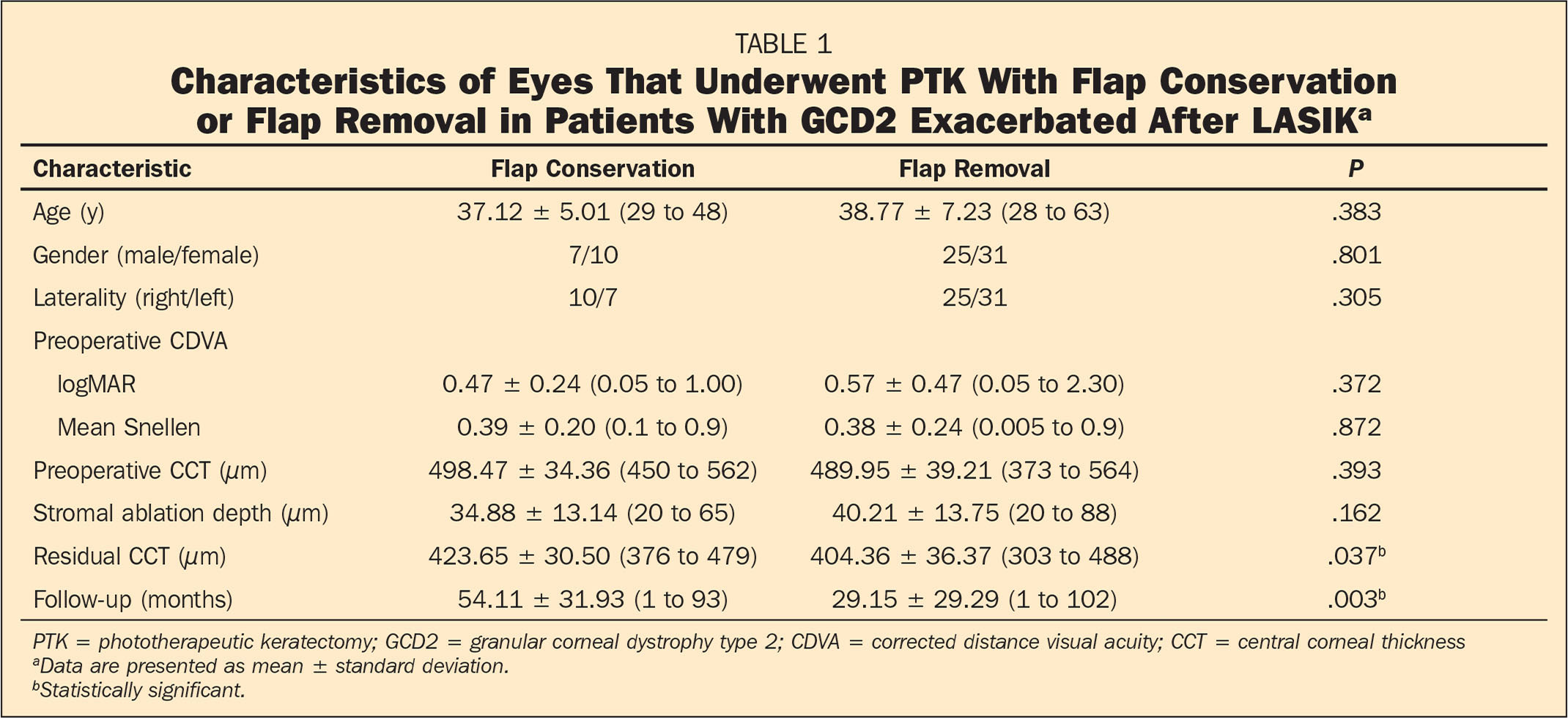 Characteristics of Eyes That Underwent PTK With Flap Conservation or Flap Removal in Patients With GCD2 Exacerbated After LASIKa