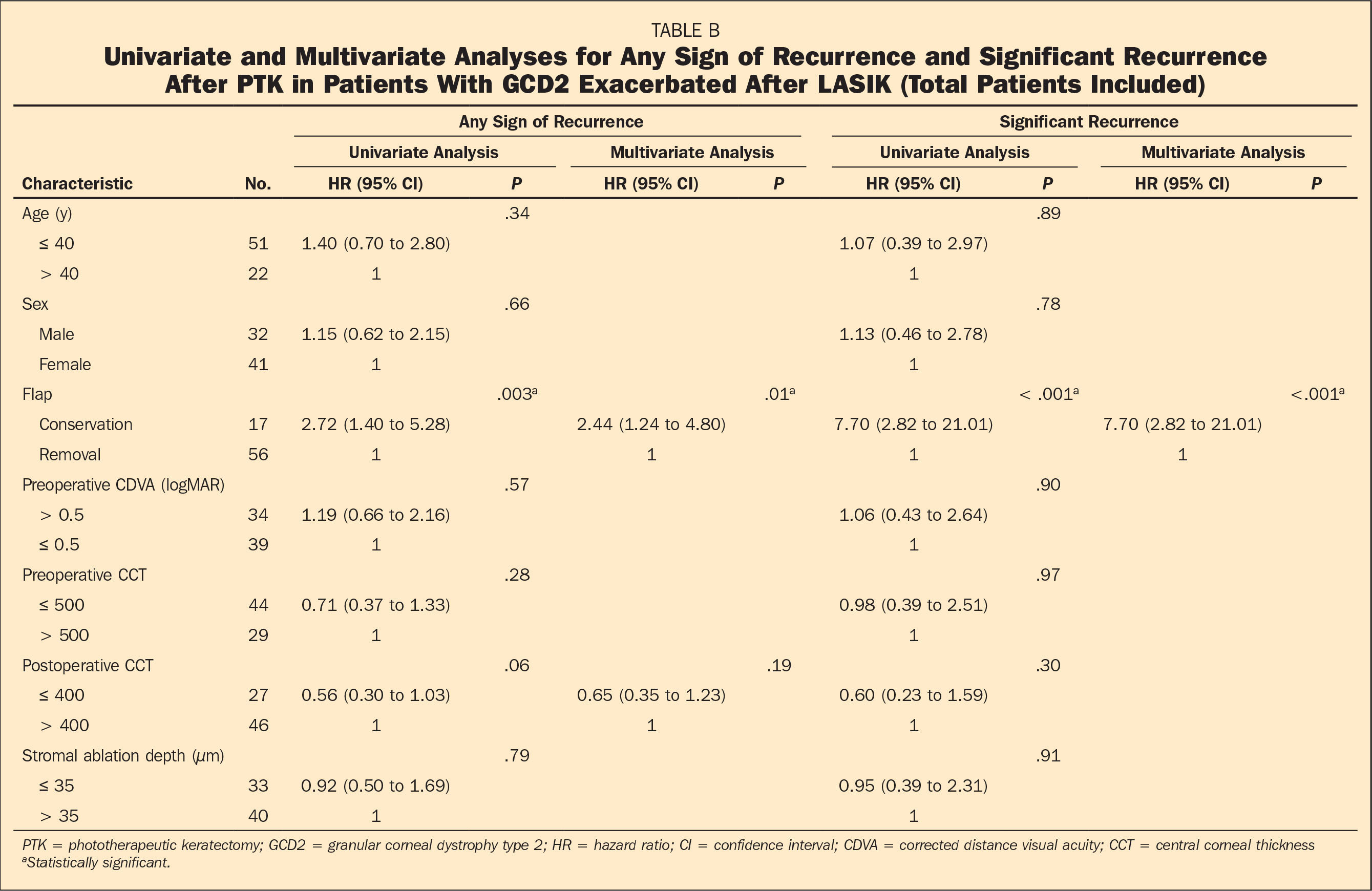 Univariate and Multivariate Analyses for Any Sign of Recurrence and Significant Recurrence After PTK in Patients With GCD2 Exacerbated After LASIK (Total Patients Included)