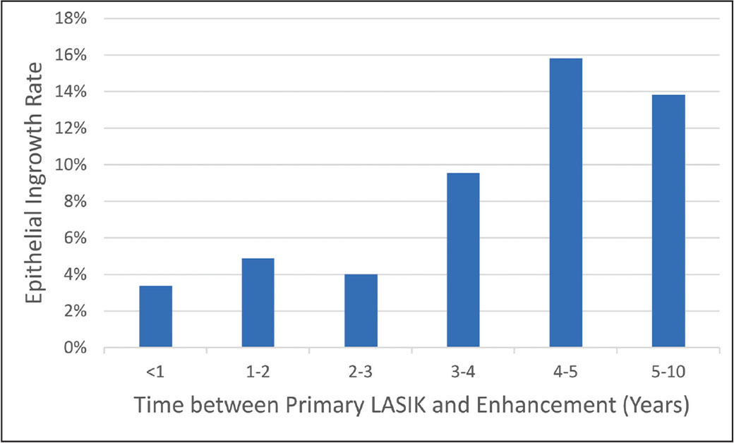 Epithelial ingrowth rates distributed by years between primary and enhancement LASIK. There was a significant rise in epithelial ingrowth rates as time between primary and enhancement LASIK increased, peaking at 4 to 5 years (P < .001).
