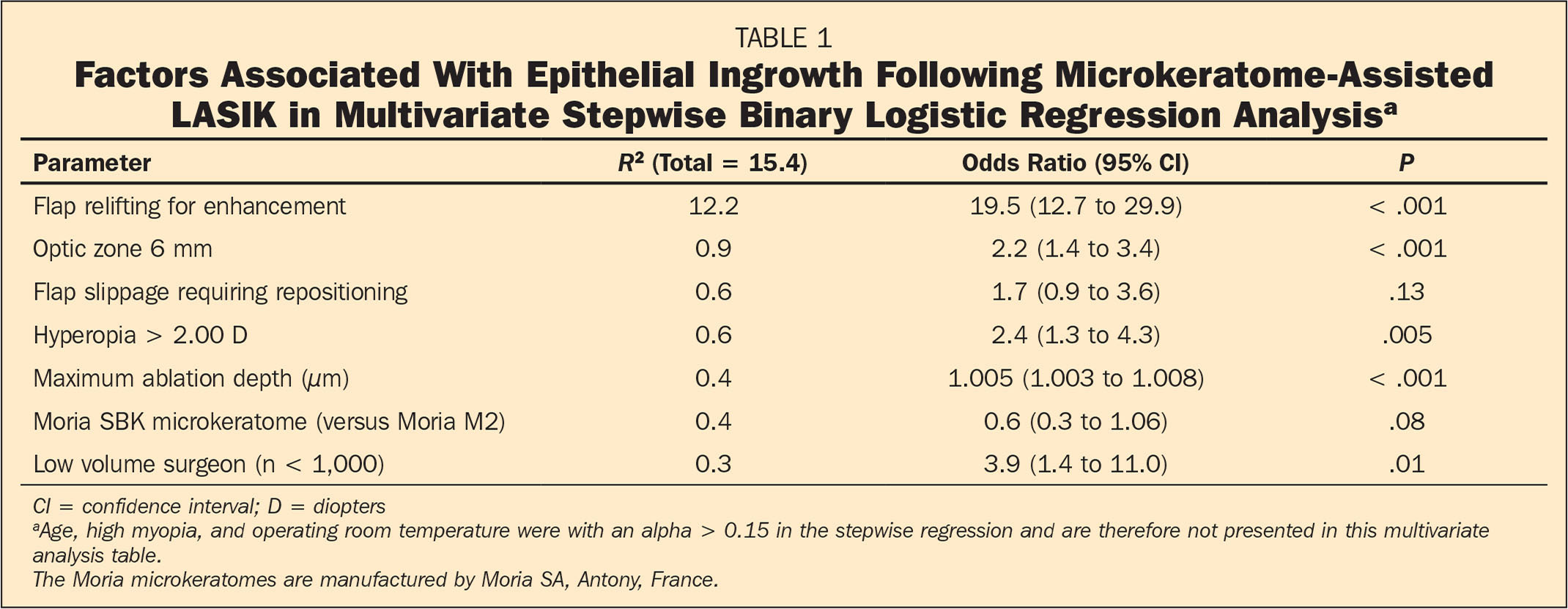 Factors Associated With Epithelial Ingrowth Following Microkeratome-Assisted LASIK in Multivariate Stepwise Binary Logistic Regression Analysisa