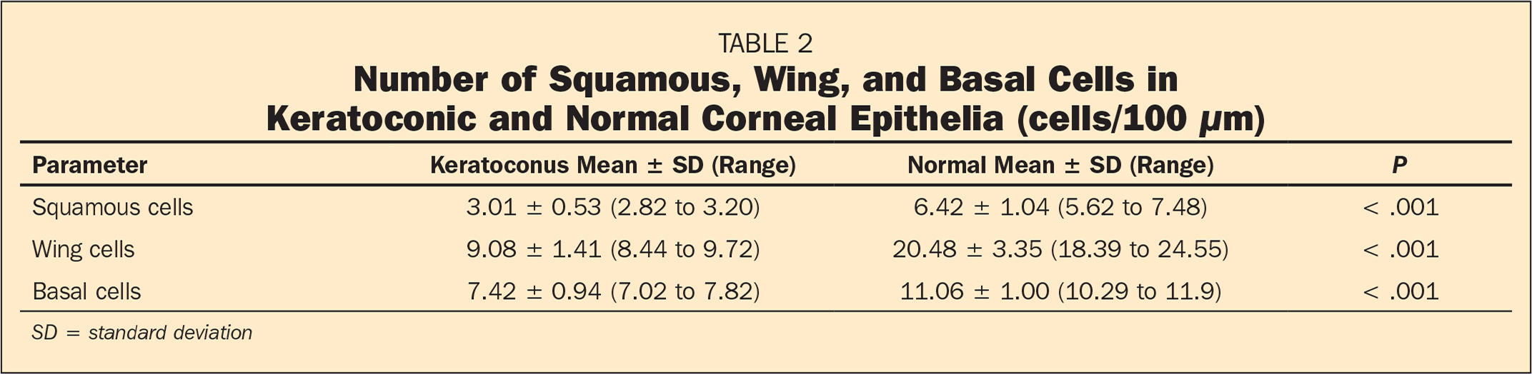 Number of Squamous, Wing, and Basal Cells in Keratoconic and Normal Corneal Epithelia (cells/100 μm)