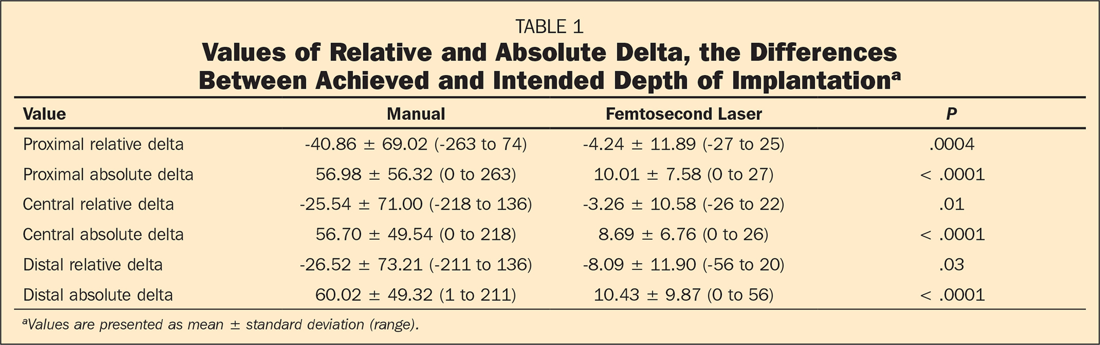 Values of Relative and Absolute Delta, the Differences Between Achieved and Intended Depth of Implantationa