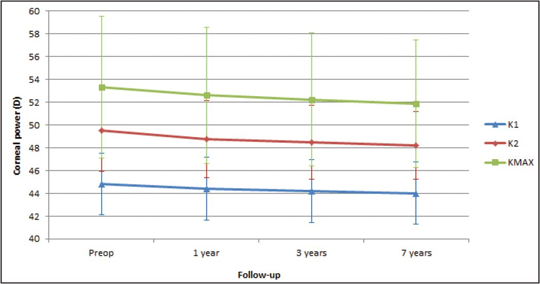 Changes in keratometric readings during the whole follow-up: flattest keratometric reading (K1, blue line), steepest keratometric reading (K2, red line), and maximum keratometry (KMAX, green line). D = diopters