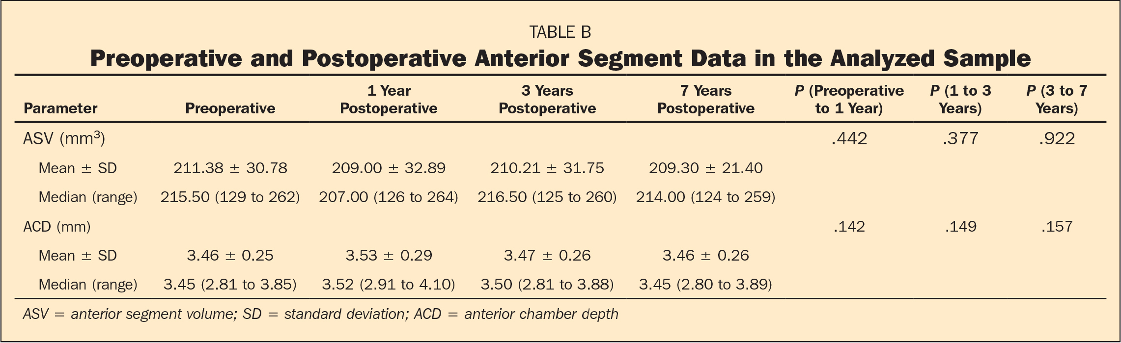 Preoperative and Postoperative Anterior Segment Data in the Analyzed Sample