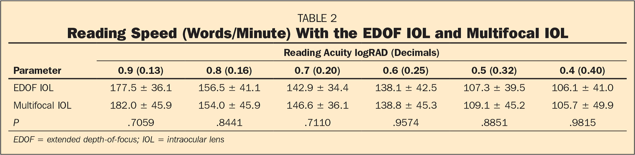 Reading Speed (Words/Minute) With the EDOF IOL and Multifocal IOL