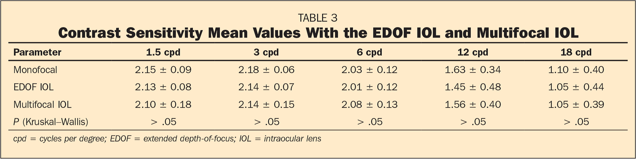 Contrast Sensitivity Mean Values With the EDOF IOL and Multifocal IOL